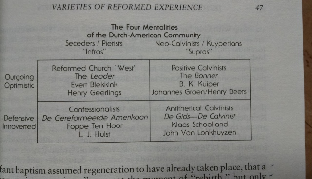 Dutch Calvinism in Modern America