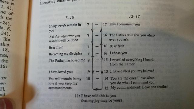 Raymond Brown, the Gospel of John, Anchor Bible