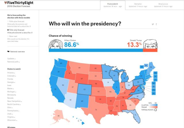 oct-21-fivethirtyeight-chances-of-winning