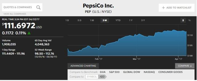 pepsico stock price