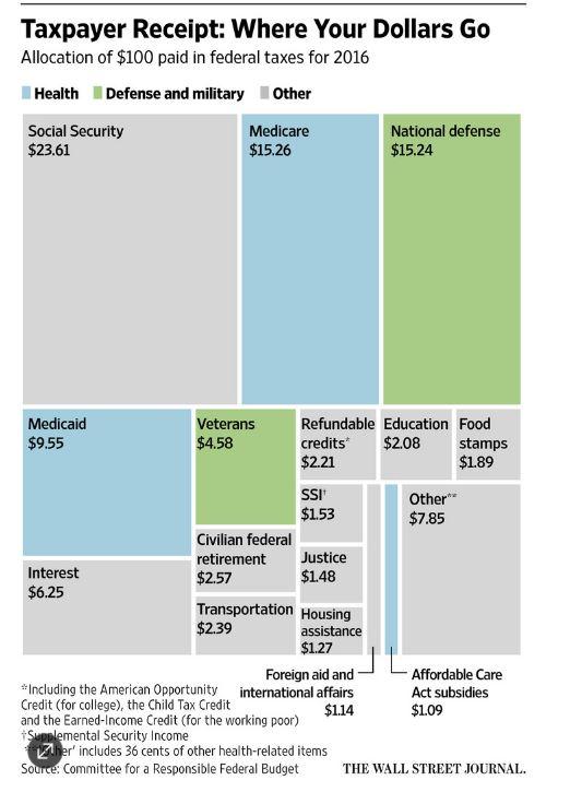 wsj where your tax dollars go