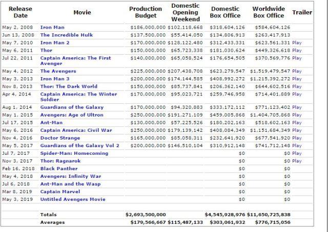marvel box office numbers